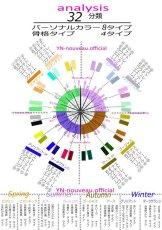 画像4: 32分類分析♪of Personal (パーソナルカラー診断8分類×骨格4分類)オンラインのみ (4)