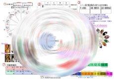 画像4: 西洋占星術ホロスコープ学ぶ3回完結コース・オンライン講座・通信講座有り! (4)